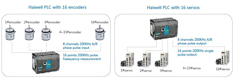 Haiwell Industrial Automation - Caldora BV